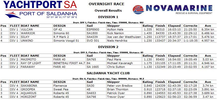 yachtport results